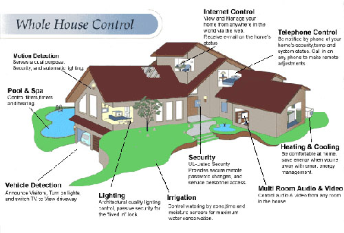 Smart house apps for your smart phone case design remodeling for Home automation plan
