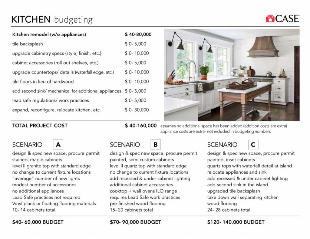 How Much Does It Cost To Remodel A Kitchen Case